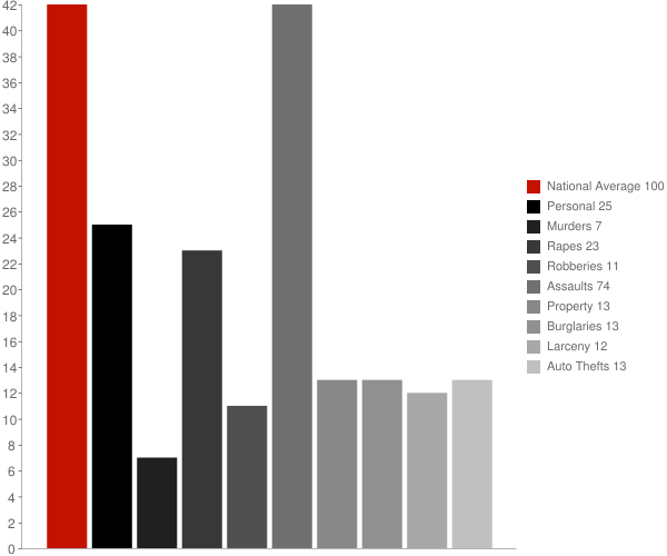 Oscarville AK Crime Statistics