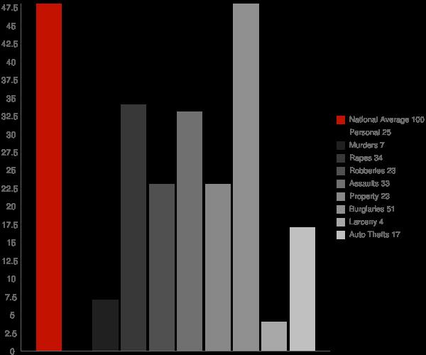 Webster County GA Crime Statistics