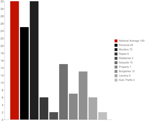 Grady AR Crime Statistics