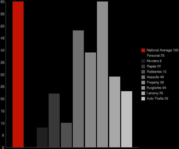 Secretary MD Crime Statistics