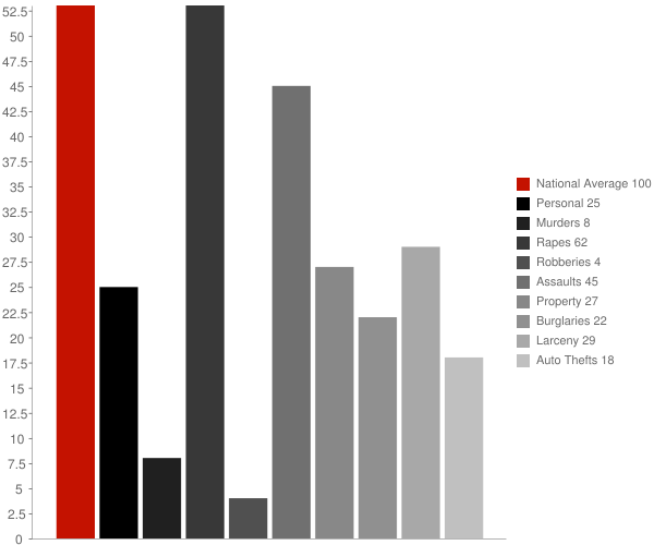 Stites ID Crime Statistics