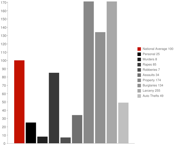 Essex Junction VT Crime Statistics