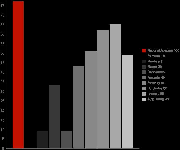 Paradise CA Crime Statistics