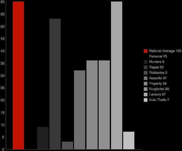 Lake Placid NY Crime Statistics