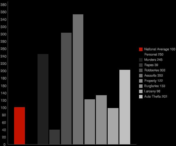 Mayflower Village CA Crime Statistics