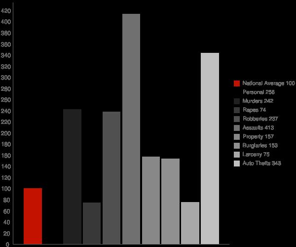 Del Aire CA Crime Statistics