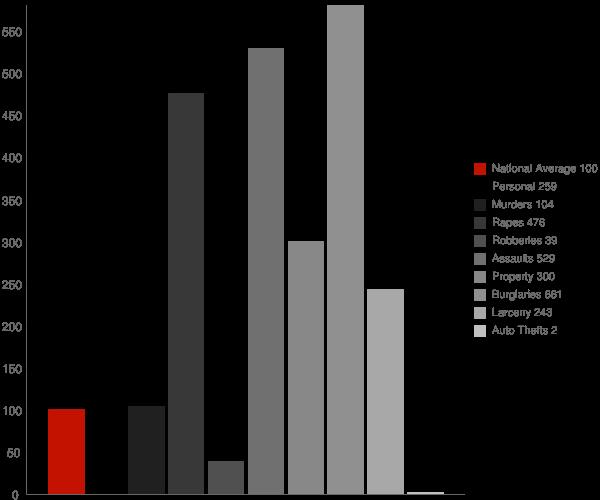 Reyno AR Crime Statistics