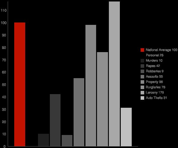 Ogden Dunes IN Crime Statistics