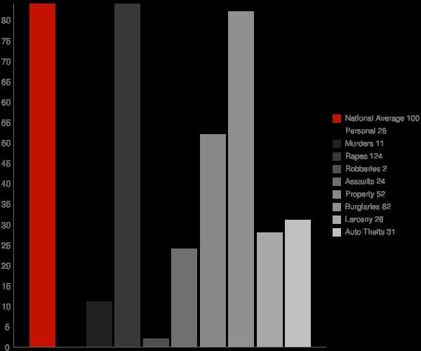 Englevale ND Crime Statistics