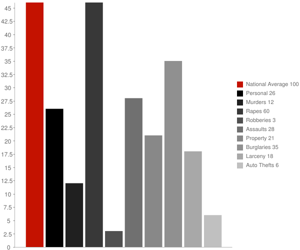 Moravia NY Crime Statistics