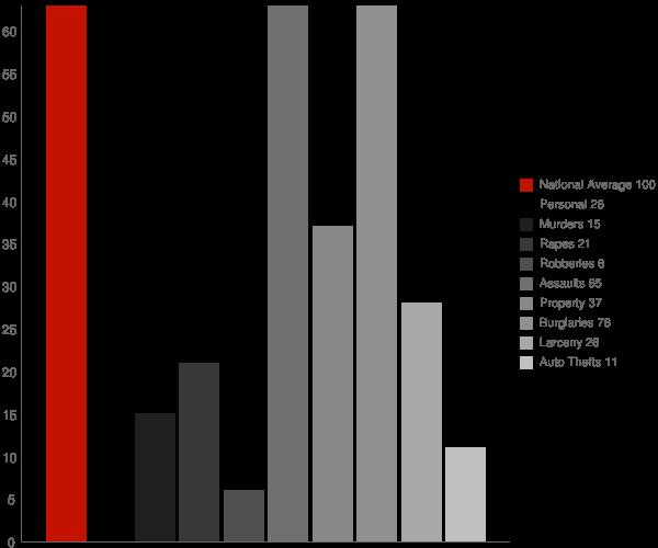 Hard Rock AZ Crime Statistics