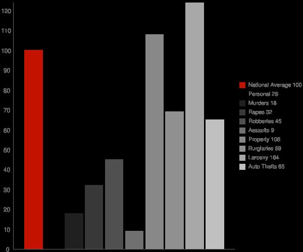 Orange CT Crime Statistics