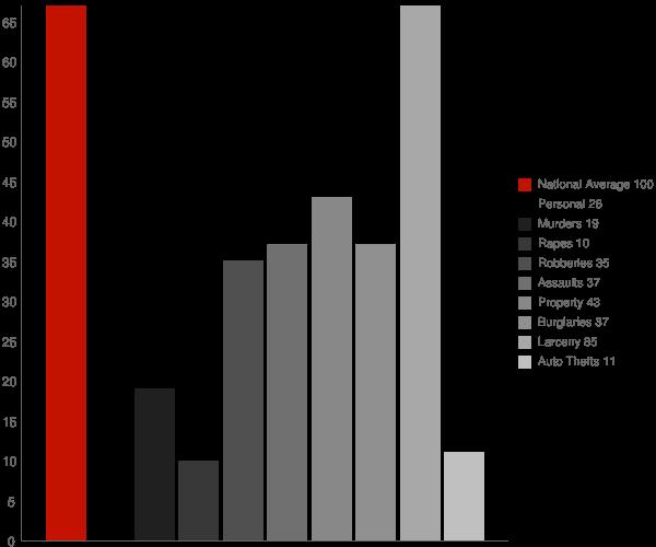Harbor Isle NY Crime Statistics