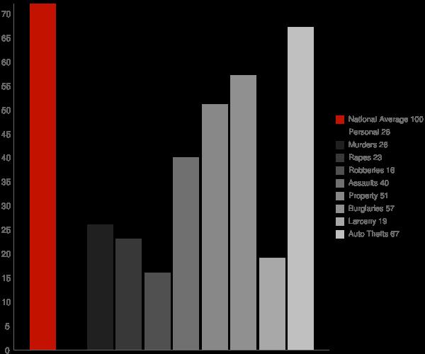 Mallory WV Crime Statistics