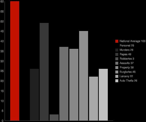 Reedsville WI Crime Statistics