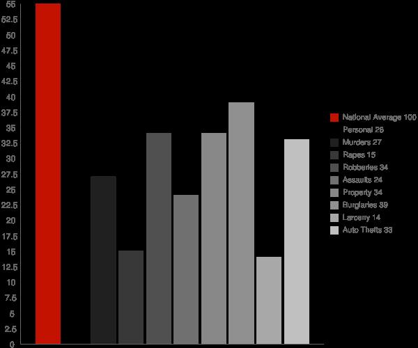 Centereach NY Crime Statistics