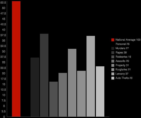 Hewlett Bay Park NY Crime Statistics