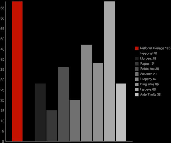 Hauppauge NY Crime Statistics