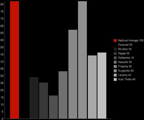 Dobson NC Crime Statistics