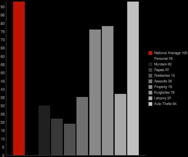 Omar WV Crime Statistics