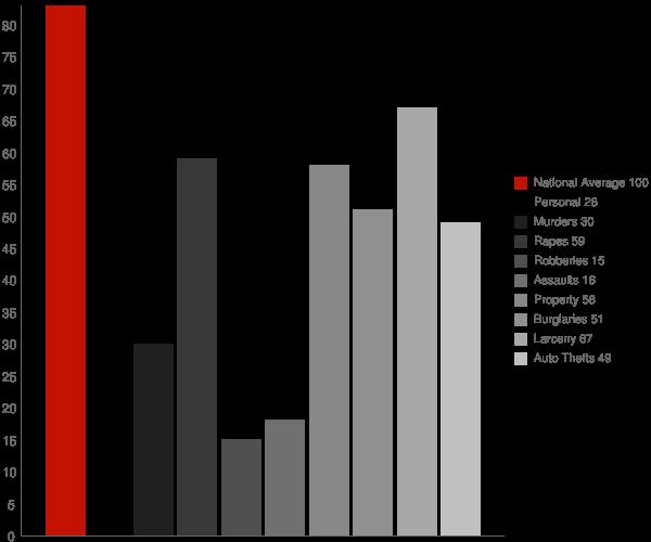 Fontanet IN Crime Statistics