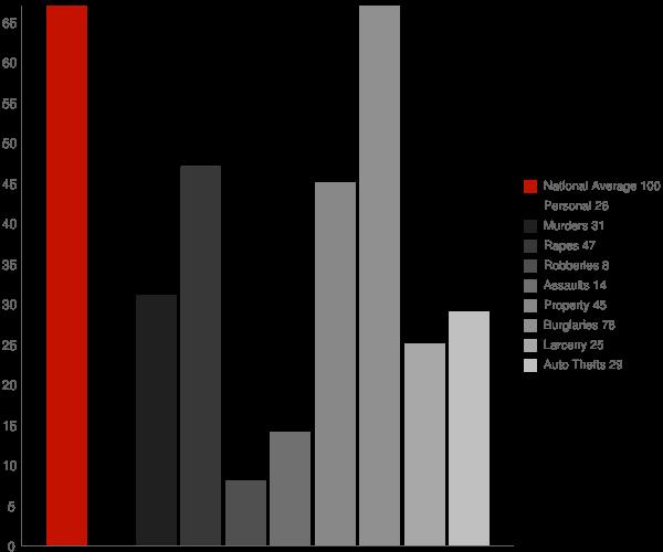 Trinity NC Crime Statistics