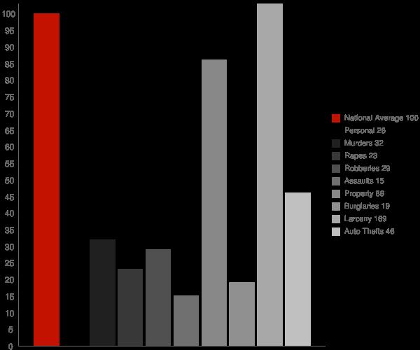 Darlington MD Crime Statistics