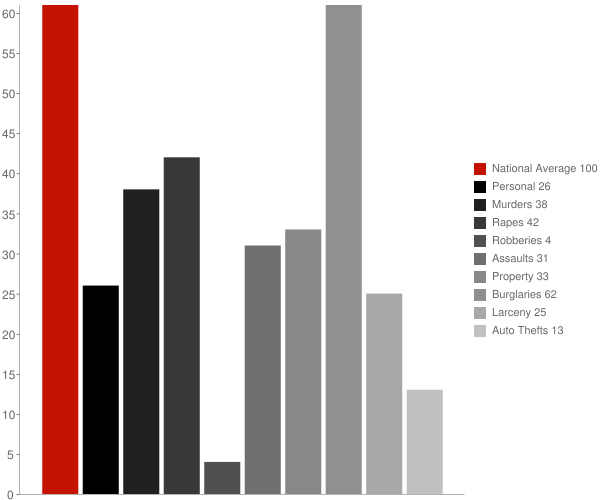Turkey Creek LA Crime Statistics