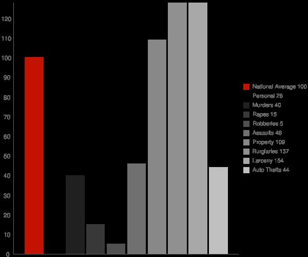Dawsonville GA Crime Statistics