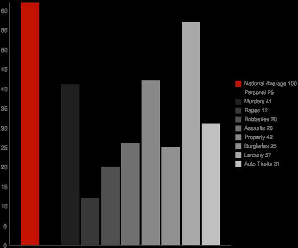 Northwest Harbor NY Crime Statistics
