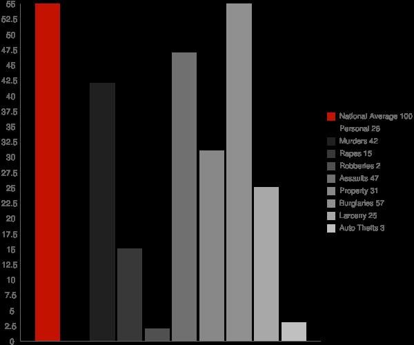 Mineville NY Crime Statistics