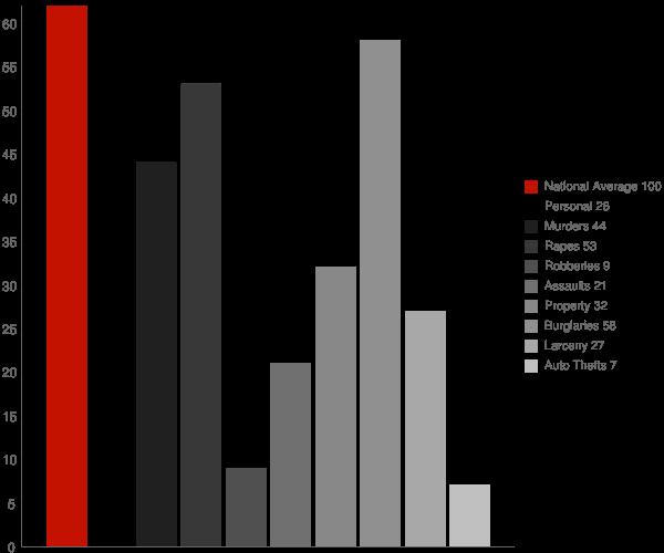 Leighton AL Crime Statistics
