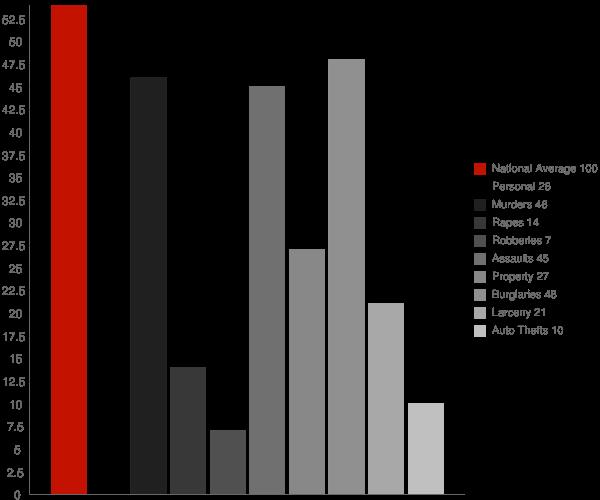 Smithville AR Crime Statistics
