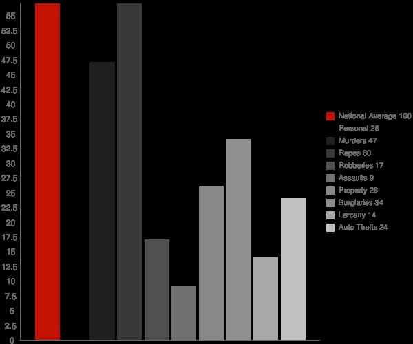 Argo AL Crime Statistics