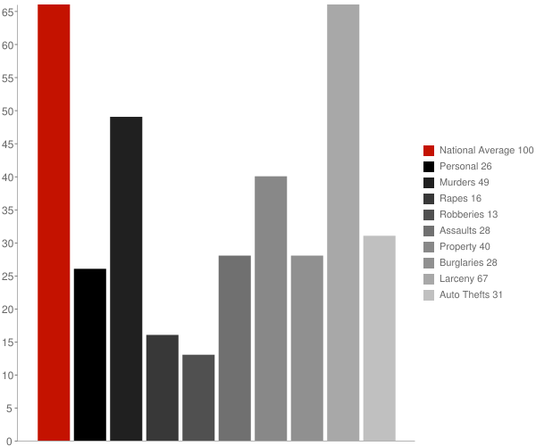 Ajo AZ Crime Statistics