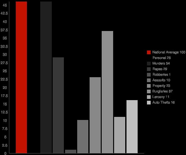 Belmont WV Crime Statistics