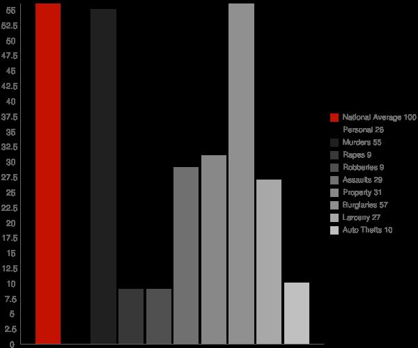 Ravenden AR Crime Statistics