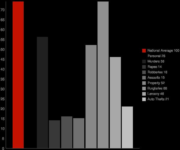 New London NC Crime Statistics