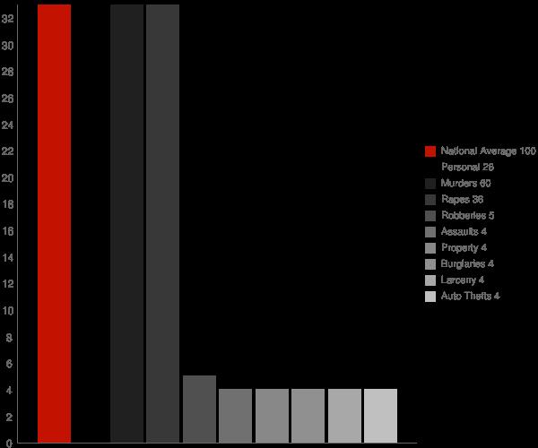 Livonia Center NY Crime Statistics