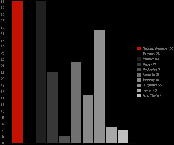Fowlerville NY Crime Statistics
