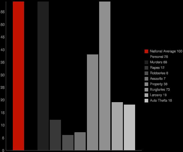 Diaz AR Crime Statistics