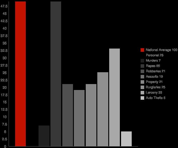 Golden Meadow LA Crime Statistics