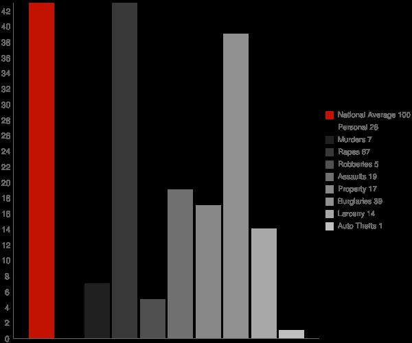 Coleman GA Crime Statistics