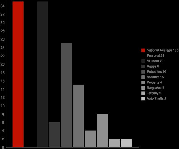 Ventress LA Crime Statistics