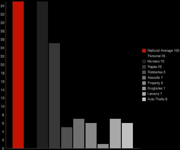 Lima NY Crime Statistics