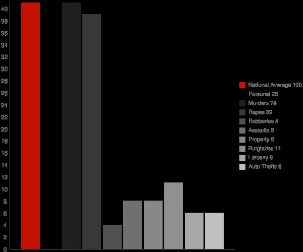 Hatton AL Crime Statistics