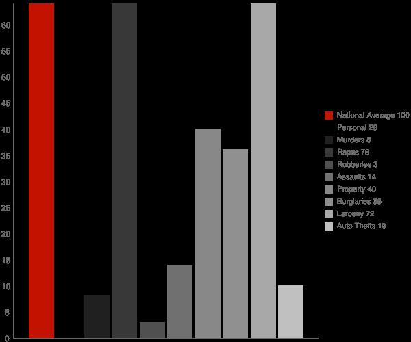 Odessa NY Crime Statistics