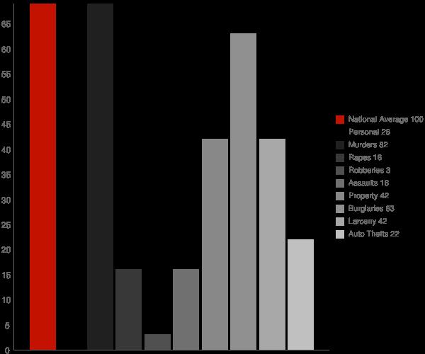 Carl GA Crime Statistics