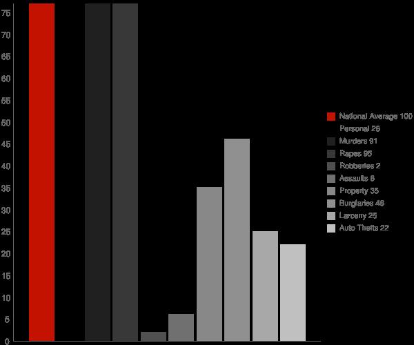 Tioga ND Crime Statistics