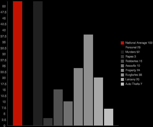 Repton AL Crime Statistics